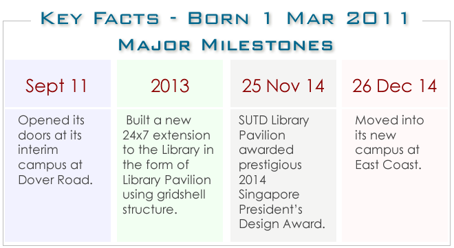 Key Facts of SUTD Library